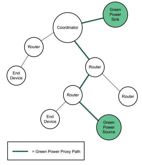 绿色能源拓扑