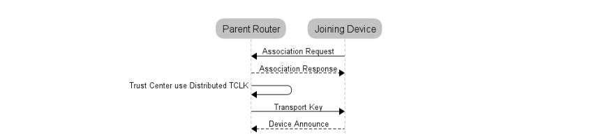 加入分布式安全网络
