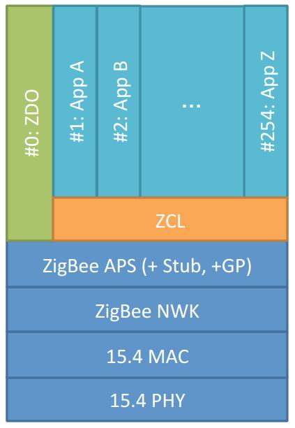 zcl 框架图